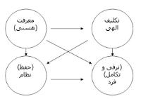 ارائه الگوی هم افزایی از دیدگاه امام خمینی