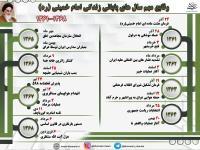 تلخ و شیرین؛ فهرست وقایع مهم هشت سال پایانی زندگی امام